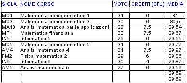 voti magistrale con media progressiva